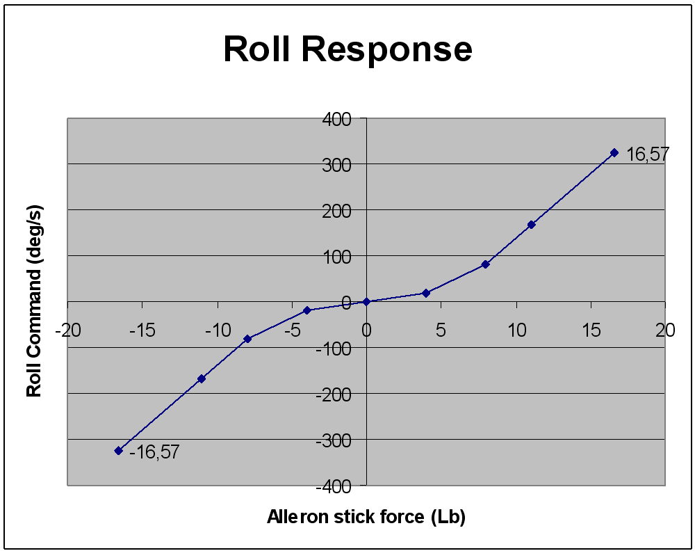 Roll curve