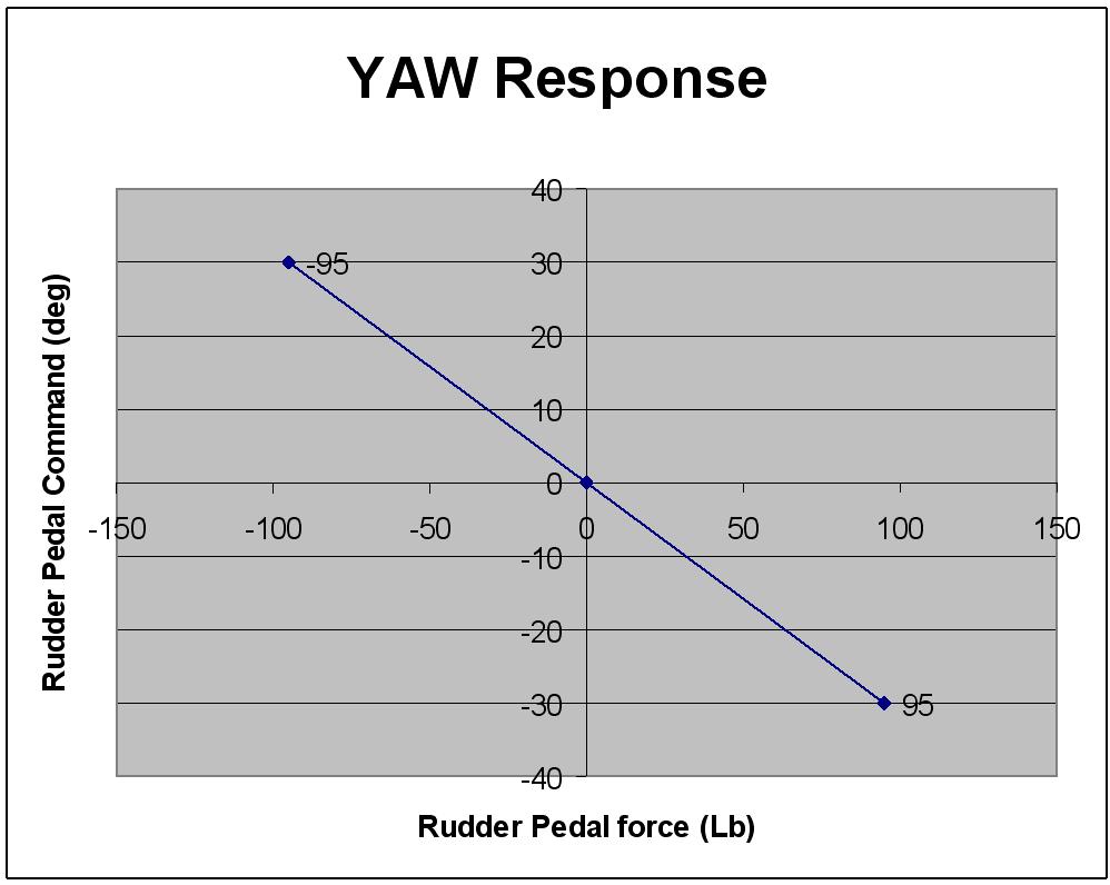 Yaw curve